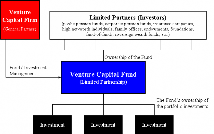 Foreign Direct Investment- Venture Capital Fund (VCF)