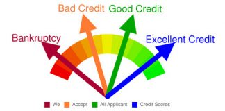 What is a Credit Score And Credit Report- Important Guidelines For CIBIL