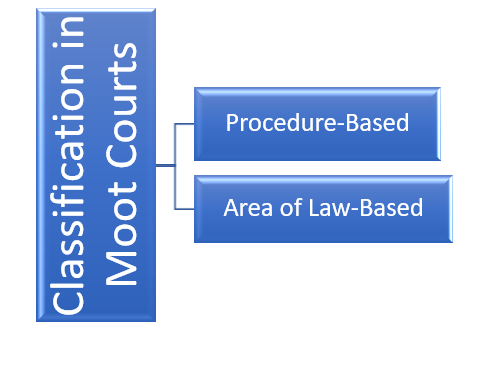 How Are Moot Courts Categorized? Types of Moot Courts